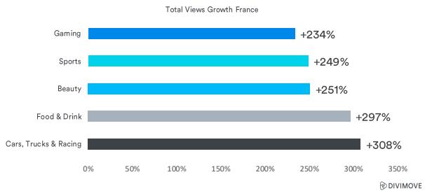 Les chiffres de progression des thématiques qui ont le mieux fonctionné en France sur YouTube pendant le confinement.